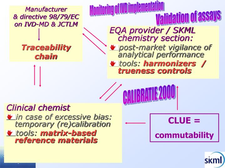 EQA provider / SKML chemistry section: