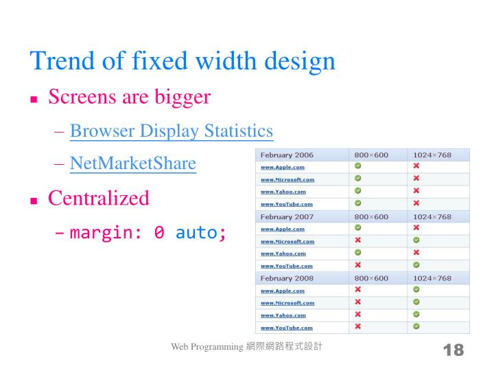 Trend of fixed width design