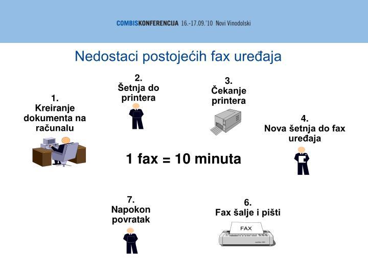 Nedostaci postojećih fax uređaja