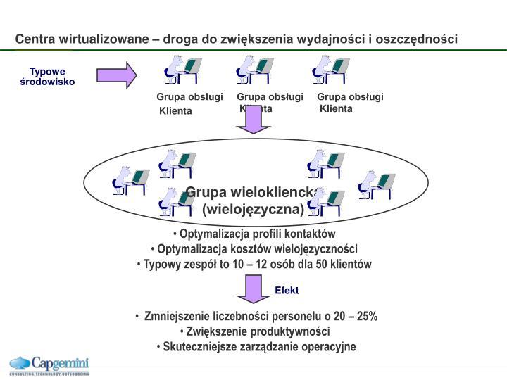 Centra wirtualizowane