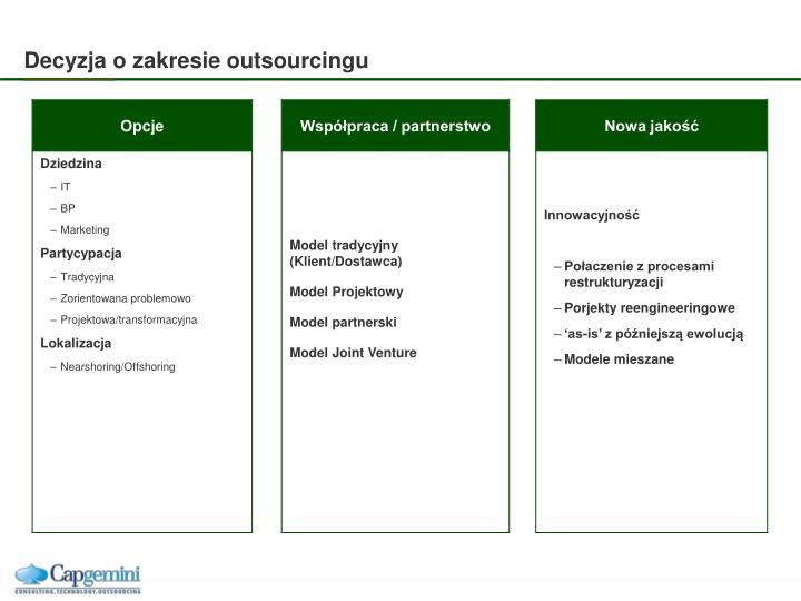 Decyzja o zakresie outsourcingu