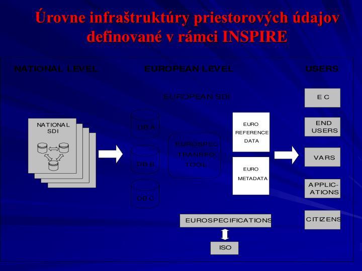 Úrovne infraštruktúry priestorových údajov definované v rámci INSPIRE