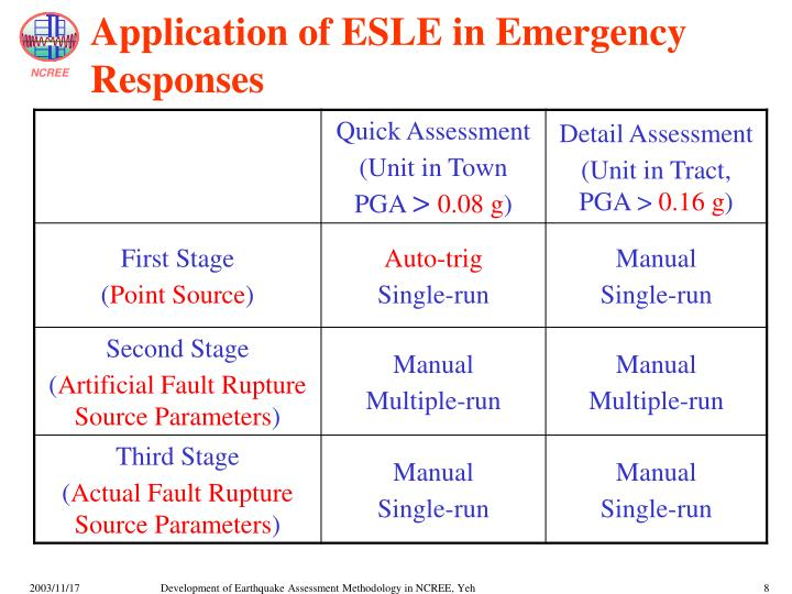 Application of ESLE in Emergency Responses