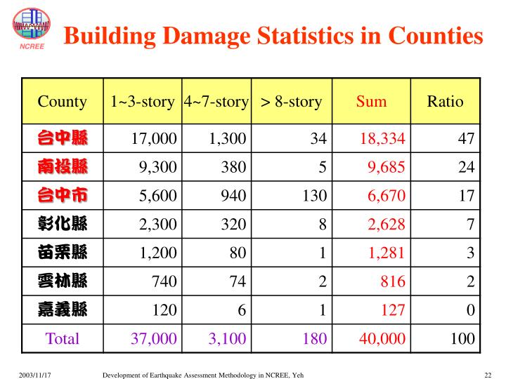 Building Damage Statistics in Counties