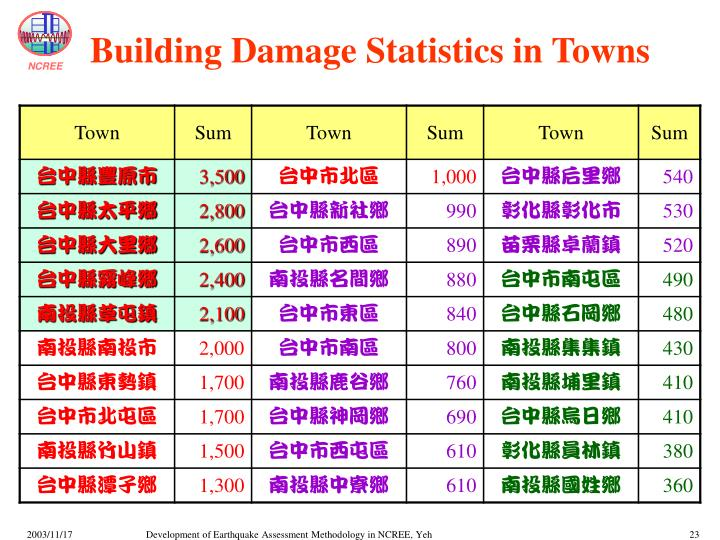 Building Damage Statistics in Towns