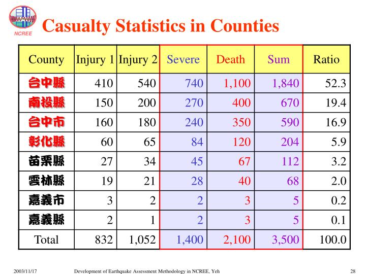 Casualty Statistics in Counties