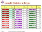 casualty statistics in towns