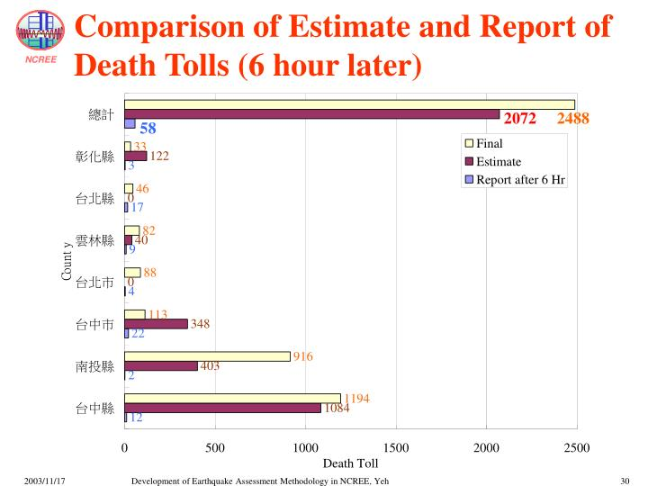Comparison of Estimate and Report of Death Tolls (6 hour later)
