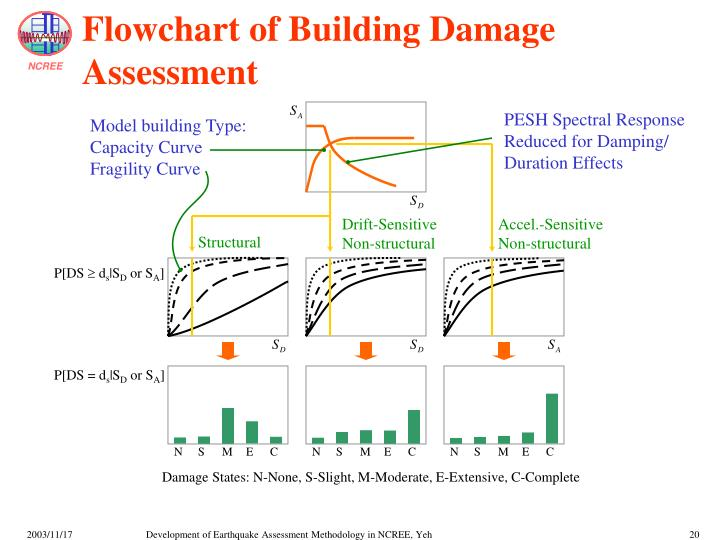 Flowchart of Building Damage Assessment