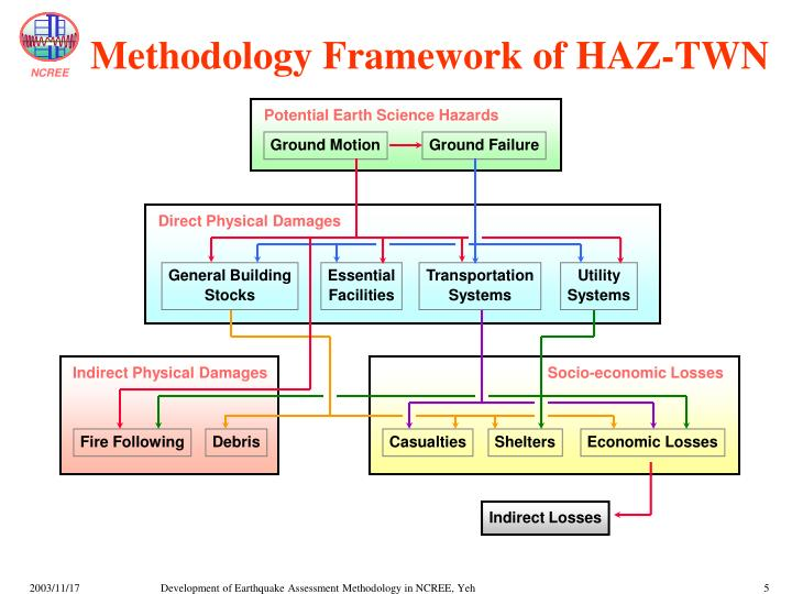 Methodology Framework of HAZ-TWN