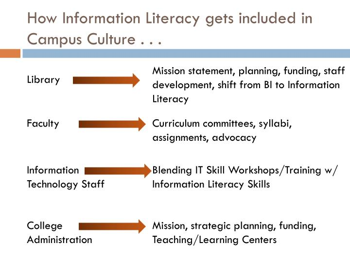 How Information Literacy gets included in Campus Culture . . .