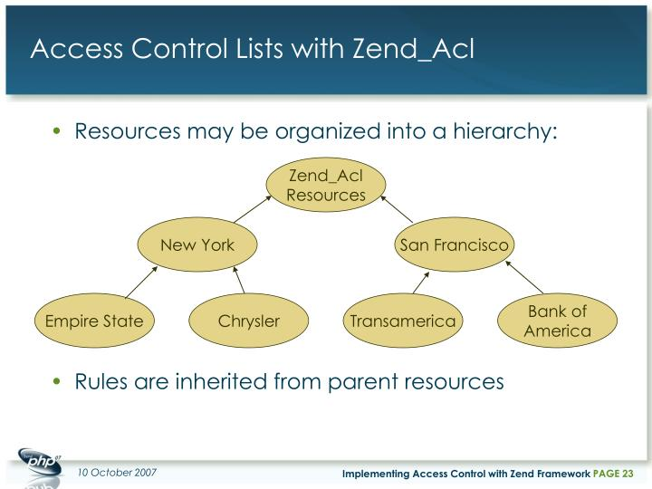 Zend_Acl