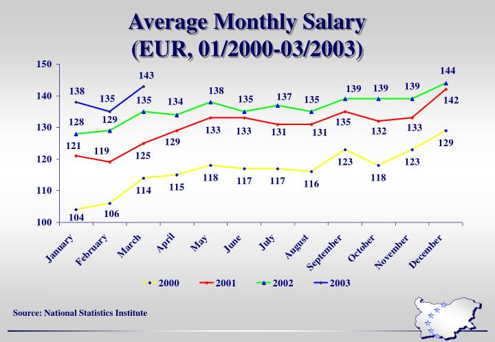 Average Monthly Salary