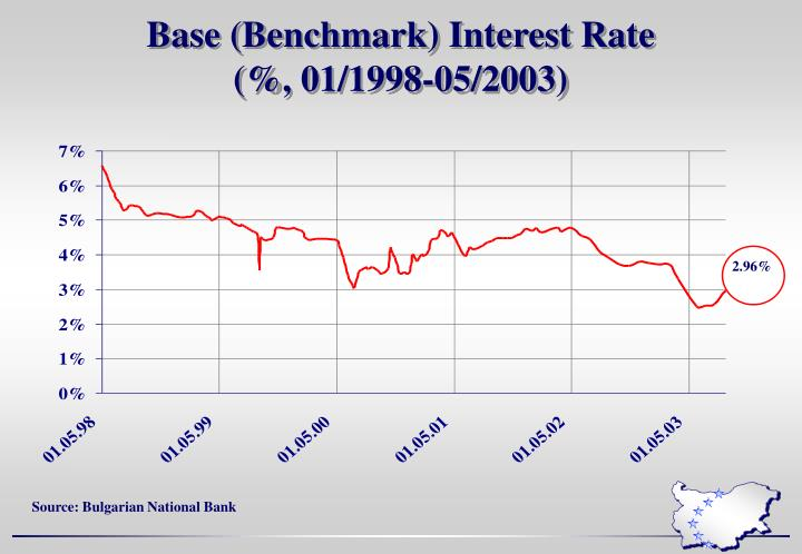 Base (Benchmark) Interest Rate