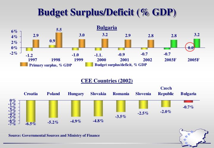 Budget Surplus/Deficit (% GDP)
