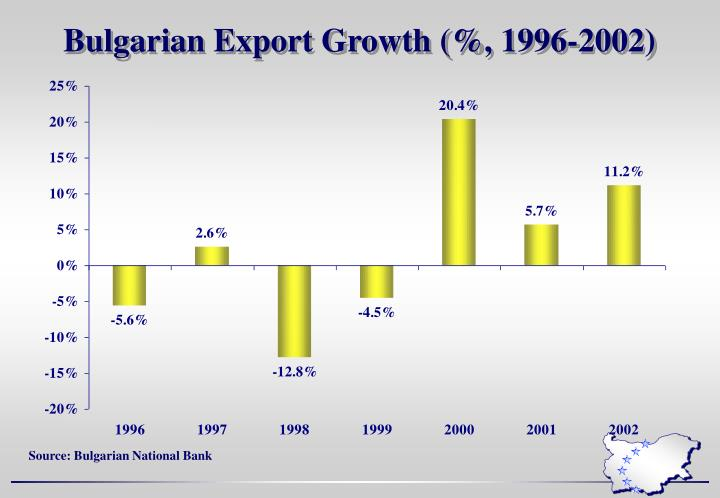 Bulgarian Export Growth (%, 1996-2002)