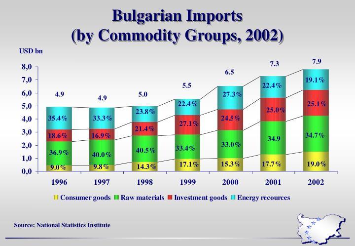 Bulgarian Imports