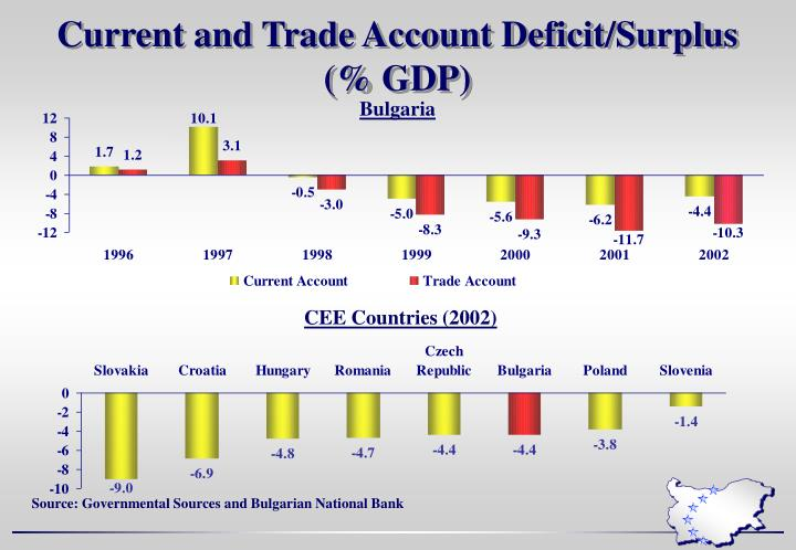 Current and Trade Account Deficit/Surplus