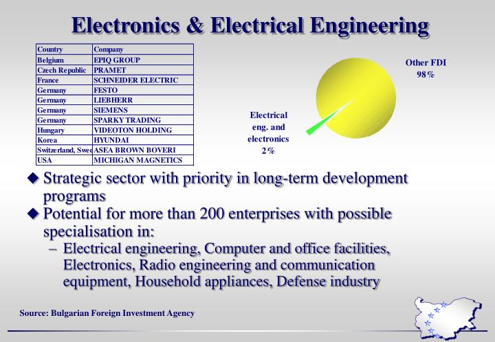 Electronics & Electrical Engineering