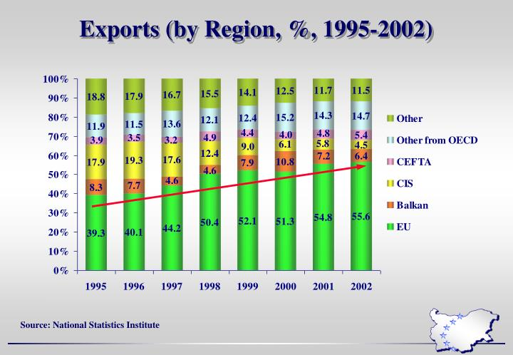 Exports (by Region, %, 1995-2002)