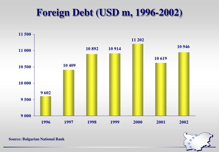 Foreign Debt (USD m, 1996-2002)