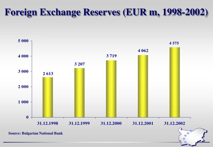 Foreign Exchange Reserves (EUR m, 1998-2002)