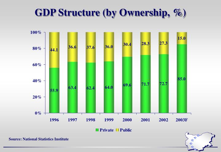 GDP Structure (by Ownership, %)