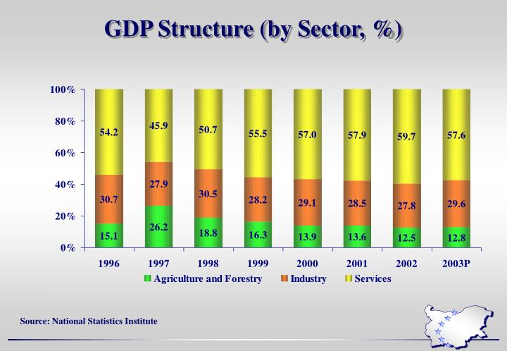 GDP Structure (by Sector, %)