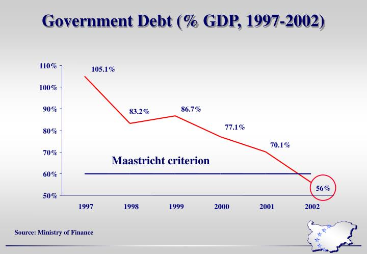 Government Debt (% GDP, 1997-2002)