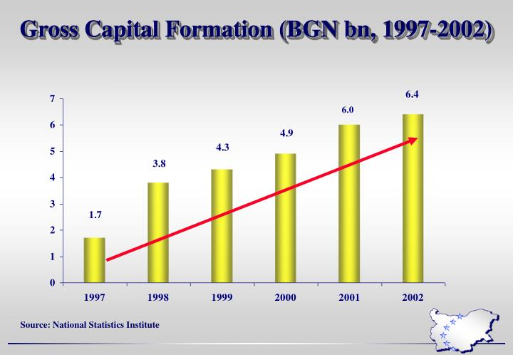 Gross Capital Formation