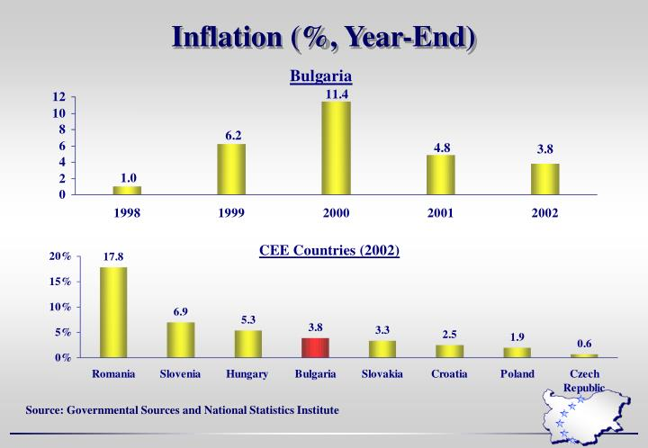 Inflation (%, Year-End)