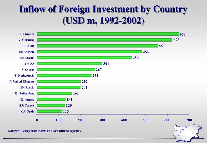Inflow of Foreign Investment by Country