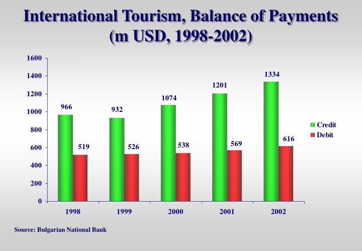 International Tourism, Balance of Payments