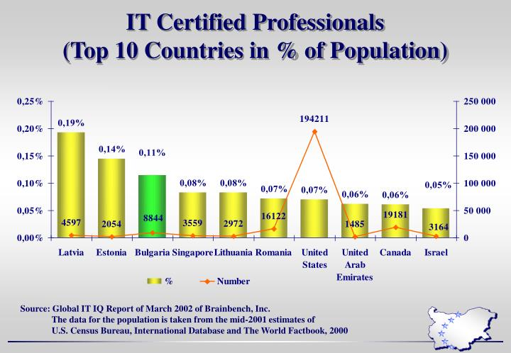 IT Certified Professionals