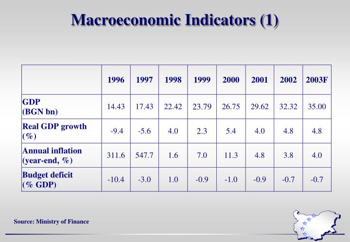 Macroeconomic Indicators (1)