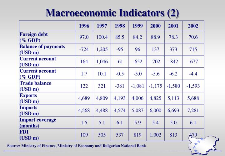 Macroeconomic Indicators (2)