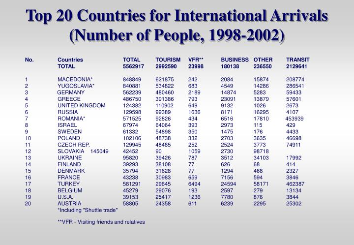 Top 20 Countries for International Arrivals