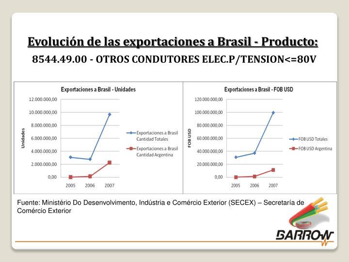 Evolución de las exportaciones a Brasil - Producto: