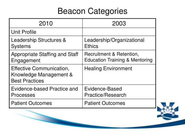Beacon Categories