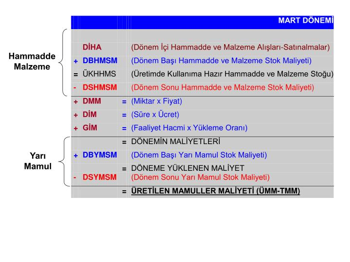 Hammadde Malzeme