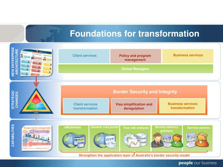 Foundations for transformation