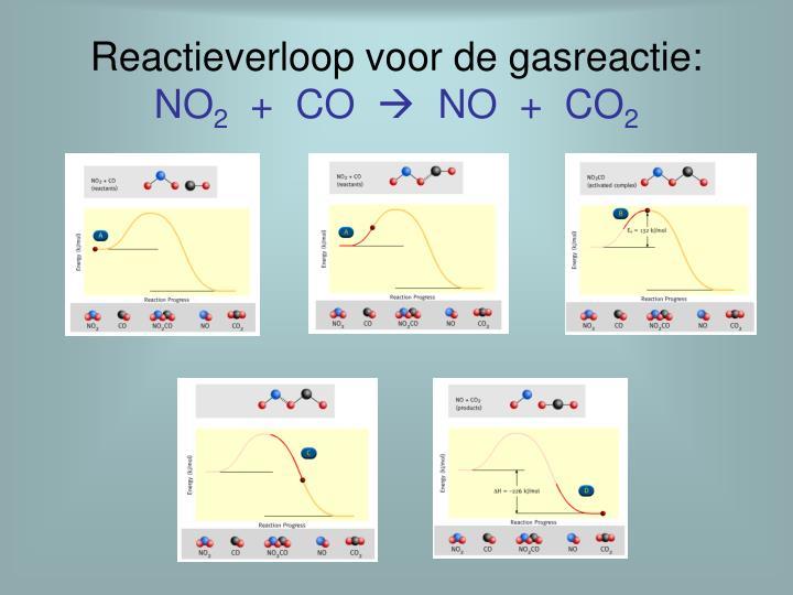 Reactieverloop voor de gasreactie:
