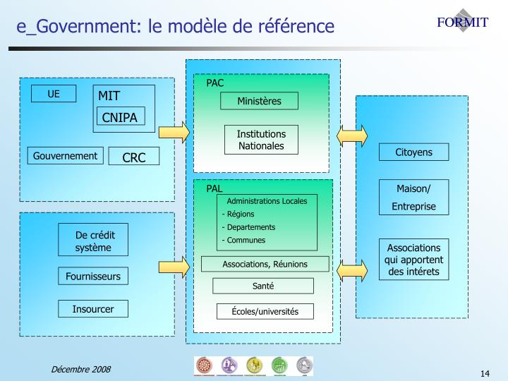 e_Government: le modèle de référence