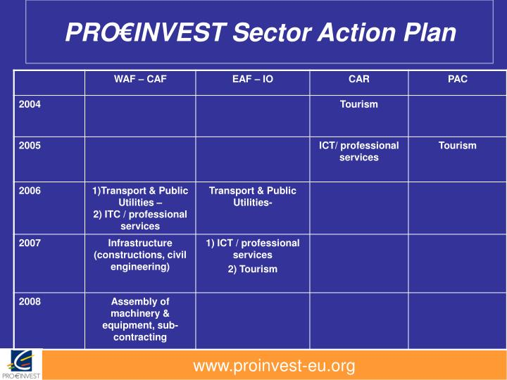 Pro invest sector action plan