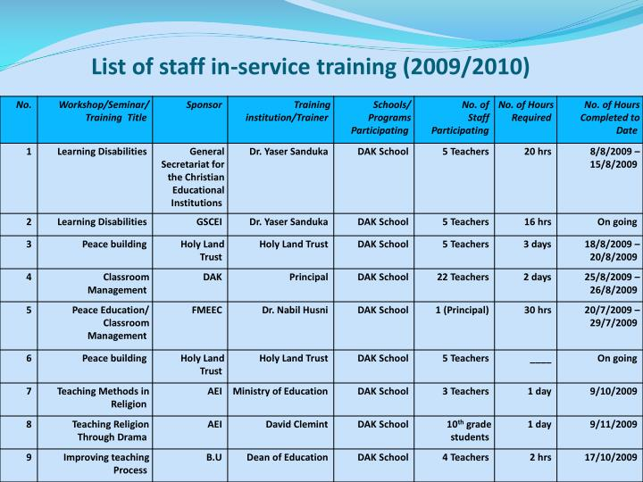 List of staff in-service training (2009/2010)