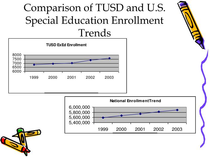 Comparison of TUSD and U.S. Special Education Enrollment Trends