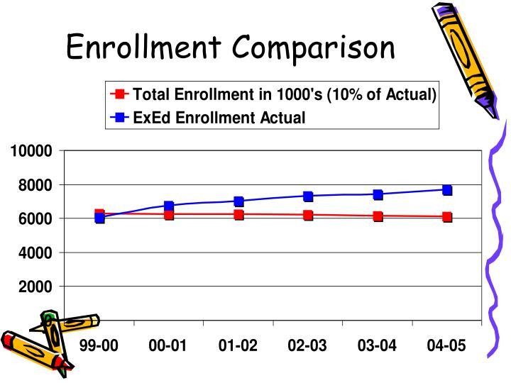 Enrollment Comparison