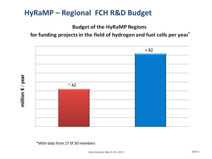 HyRaMP – Regional  FCH R&D Budget