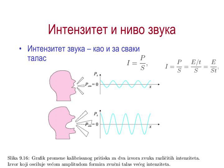 Интензитет и ниво звука