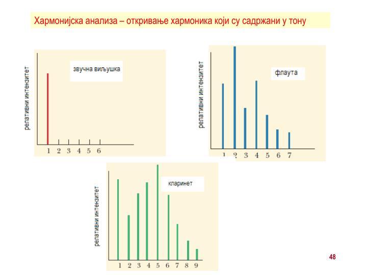 Хармонијска анализа – откривање хармоника који су садржани у тону